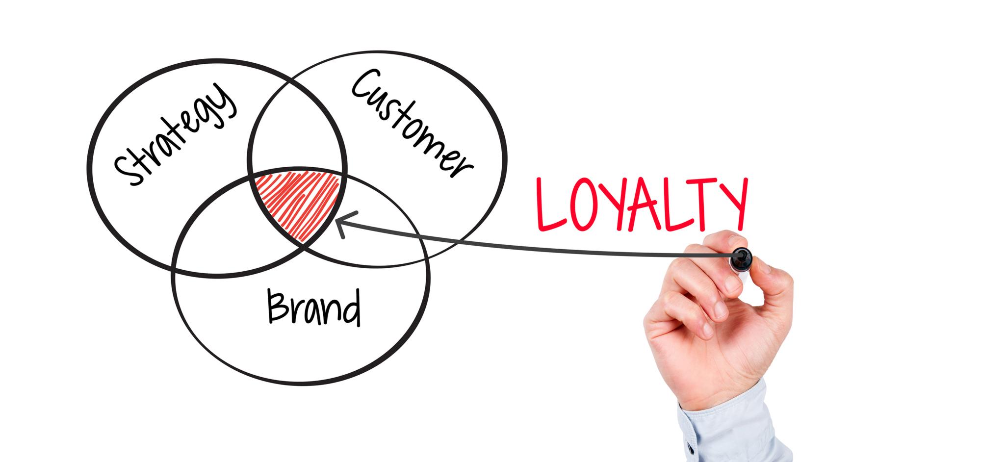 Brand loyalty: chi si fida più dell'adv?